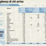 Referendum 4 dicembre, se vince il sì le case degli italiani andranno agli immigrati